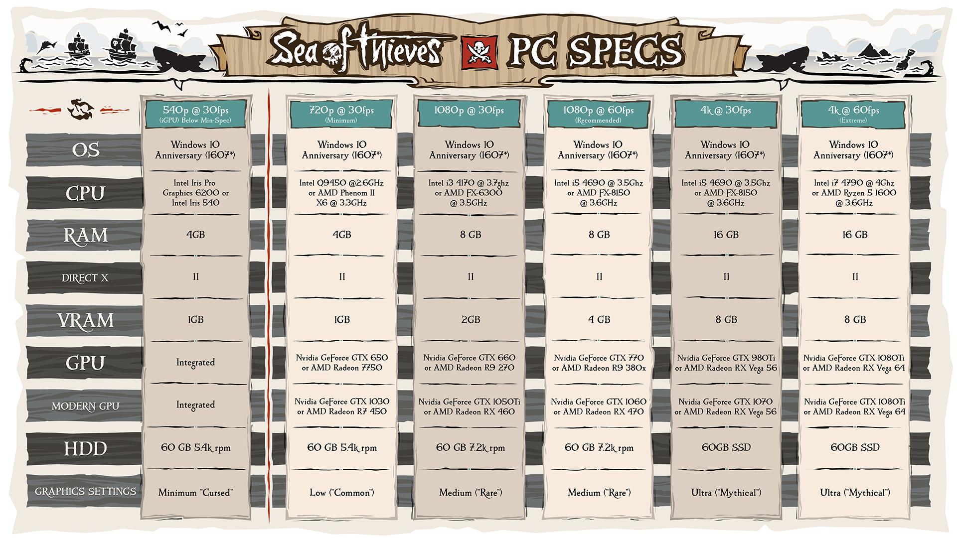 SeaofThievesPCspecs