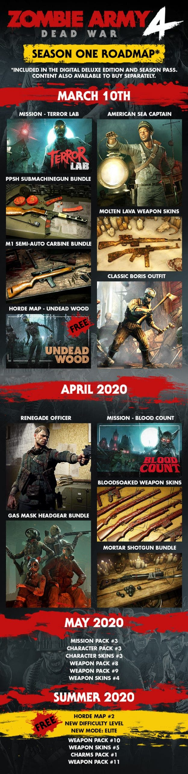 "March 10th 2020 Campaign Mission ""Terror Lab"" American Sea Captain PPSH Submachine Gun Bundle M1 Semi-auto Carbine Bundle Molten Lava Weapon Skins Classic Boris Outfit FREE Horde Map ""Undead Wood"" April 2020 Campaign Mission ""Blood Count"" Renegade Officer Bloodsoaked Weapon Skins Gas Mask Headgear Bundle Mortar Shotgun Bundle May 2020 Mission Pack #3 Character Pack #3 Character Skins #3 Weapon Pack #8 Weapon Pack #9 Weapon Skins #4 Summer 2020 New FREE Mode New FREE Difficulty Level FREE Horde Map #2 Weapon Pack #10 Weapon Pack #11 Weapon Skins #5 Charms Pack #1"