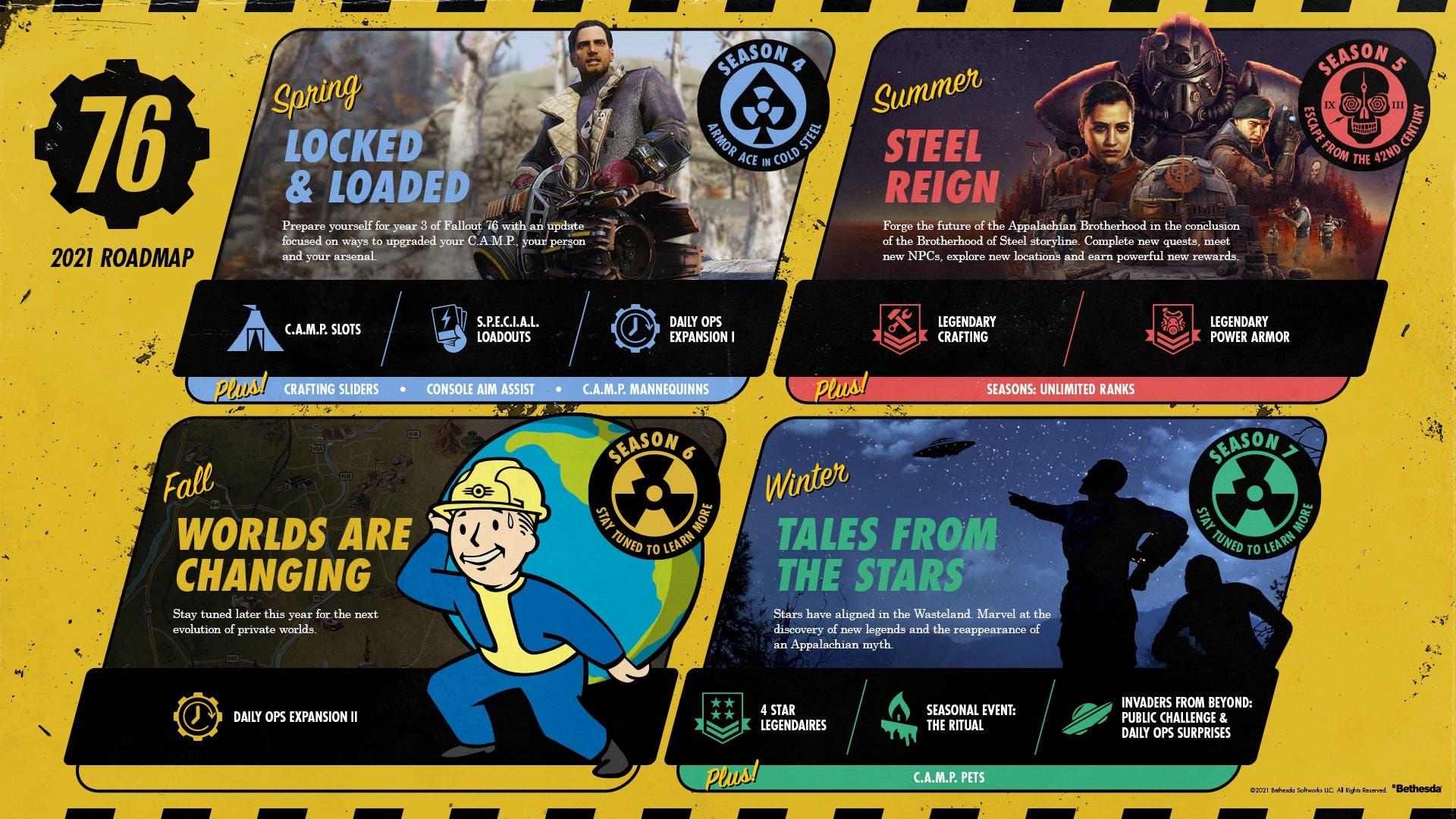 Fallout76 2021 Roadmap Full EN